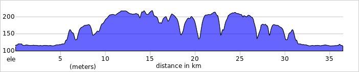 Profil dystansu 1/2 Pro Cisowianka Mazovia MTB Marathon