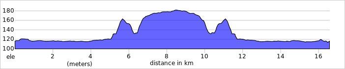 Profil dystansu Fit Cisowianka Mazovia MTB Marathon