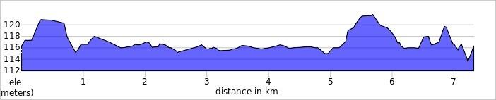 Profil dystansu Hobby Cisowianka Mazovia MTB Marathon